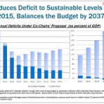 simpson-bowles-deficit-chart